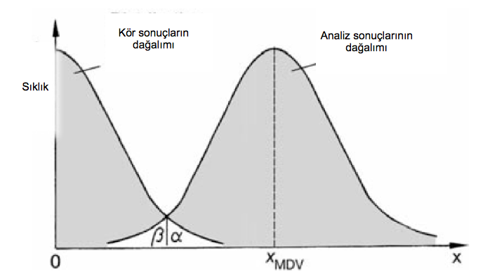 5.3. Karar Limiti Tespit limiti (Decision limit = Limit of detection- LODx DL =x LD ), Minimum tespit edilebilir değer (Minimum Detectable Value- x MDV ), Tayin limiti (LOQ-Limit of