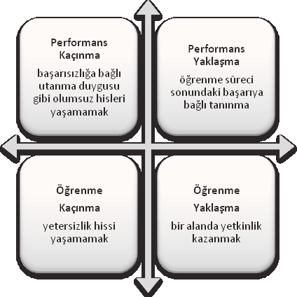 SAKAL, AYTEKİN A Comparative Study On The Effects Of Individualism-Collectivism Values On Goal... dayanır.