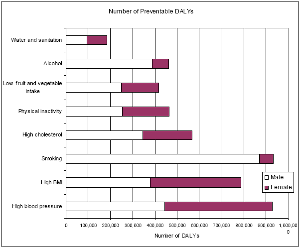 Tobacco use and control in Turkey Figure 3. The Distribution of Preventable DALYs When Selected Risk Factors in Overall Turkey are Eliminated (NBD-CE Project, 2000, Turkey) Approximately 928.