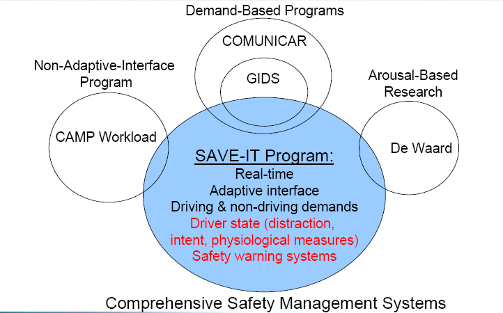 Similar Study Model Safety Vehicle using adaptive Interface Technology