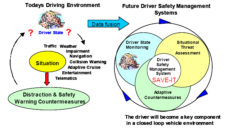 Similar Study Model Safety Vehicle using adaptive Interface