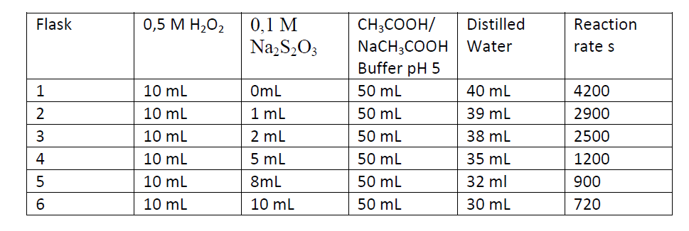 5- Hydrogen peroxide reacts with thiosulfate ion in slightly acidic solution as follows. H2O2 + 2S2O32- + 2H+ 2H2O + S4O62- The following data were obtained at 25 C and ph 5.0.