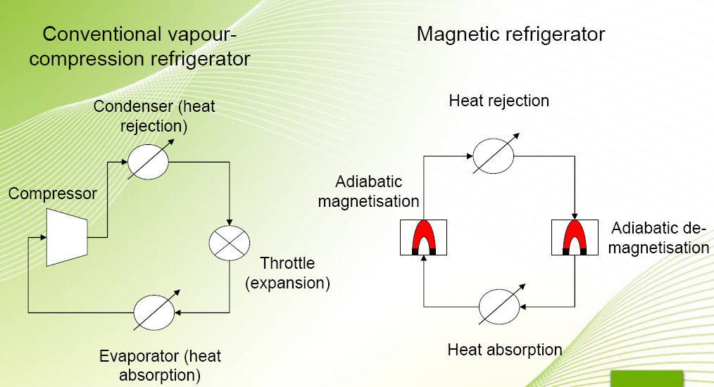 Gedik, E. Kayfeci, M. Keçebaş, A. ve Kurt, H. attainable by permanent magnets that provide the magnetic field without parasitic energy consumption.