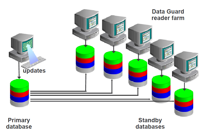 Disaster Recovery Solutions High performance and availability Disaster Recovery Oracle Shared Instance Applications A, B, C, D, E Net