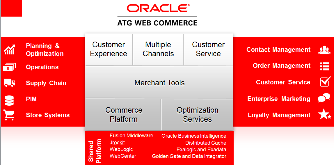 Oracle ATG ve