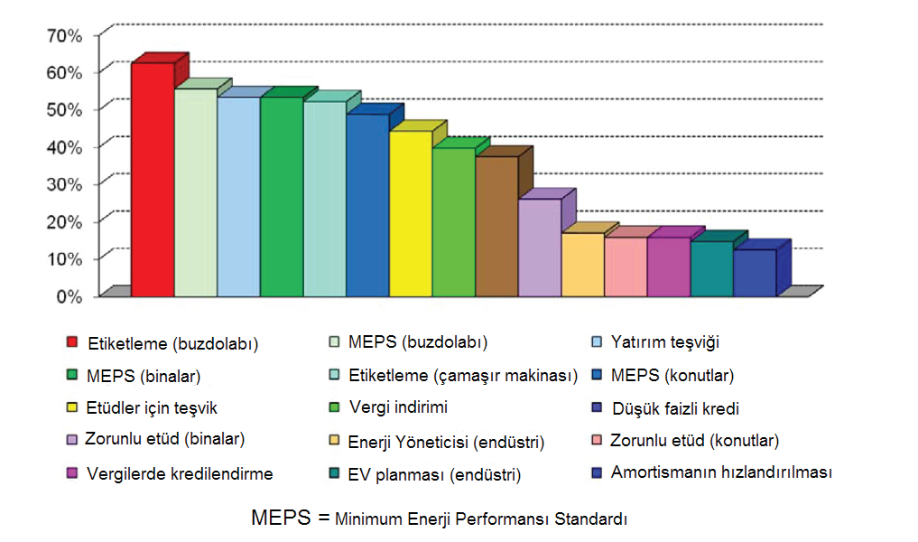44 Şekil 2.7: Dünyada Enerji Verimliliği Konusunda Alınan Önlemler Kaynak: WEC, Energy Efficiency: A Recipe For Success, 2010; TMMOB Enerji Verimliliği Raporu, 2012.