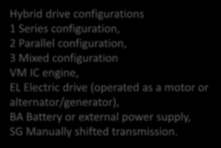 The mixed configuration (3) represents a combination of configurations 1 and 2, and corresponds to a splitter transmission with an infinitely-variable transmission ratio.