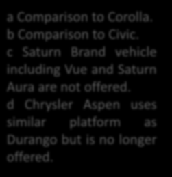 Table 1: Partial list of HEVs available in the United States a Comparison to Corolla. b Comparison to Civic. c Saturn Brand vehicle including Vue and Saturn Aura are not offered.