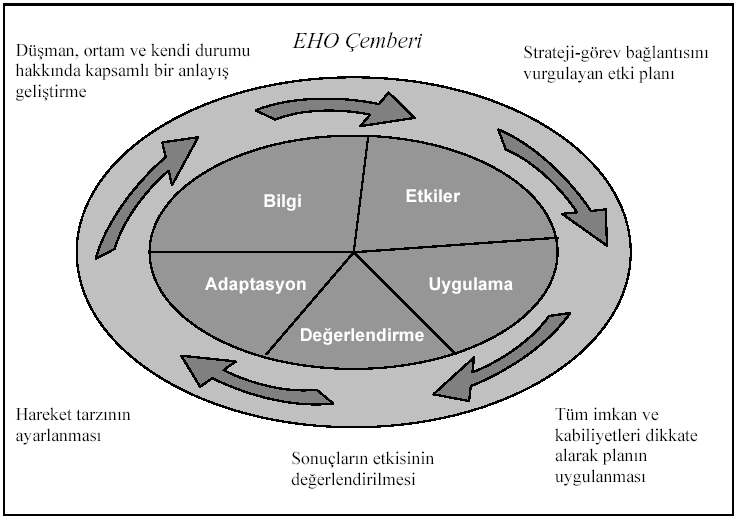 Şekil-5: Etki Odaklı Harekât Modeli (2'nci Model) Kaynak: David A. Deptula, Effects-Based Operations: Change in the Nature of Warfare, Arlington, Aerospace Education Foundation, 2001, s. iii.