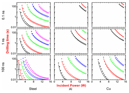 A comprehensive set of experiments have been performed using the three different pulse durations of 0.1 ns, 1 ns, and 100 ns on the stainless steel, Al, and Cu plates with various thicknesses. Fig.
