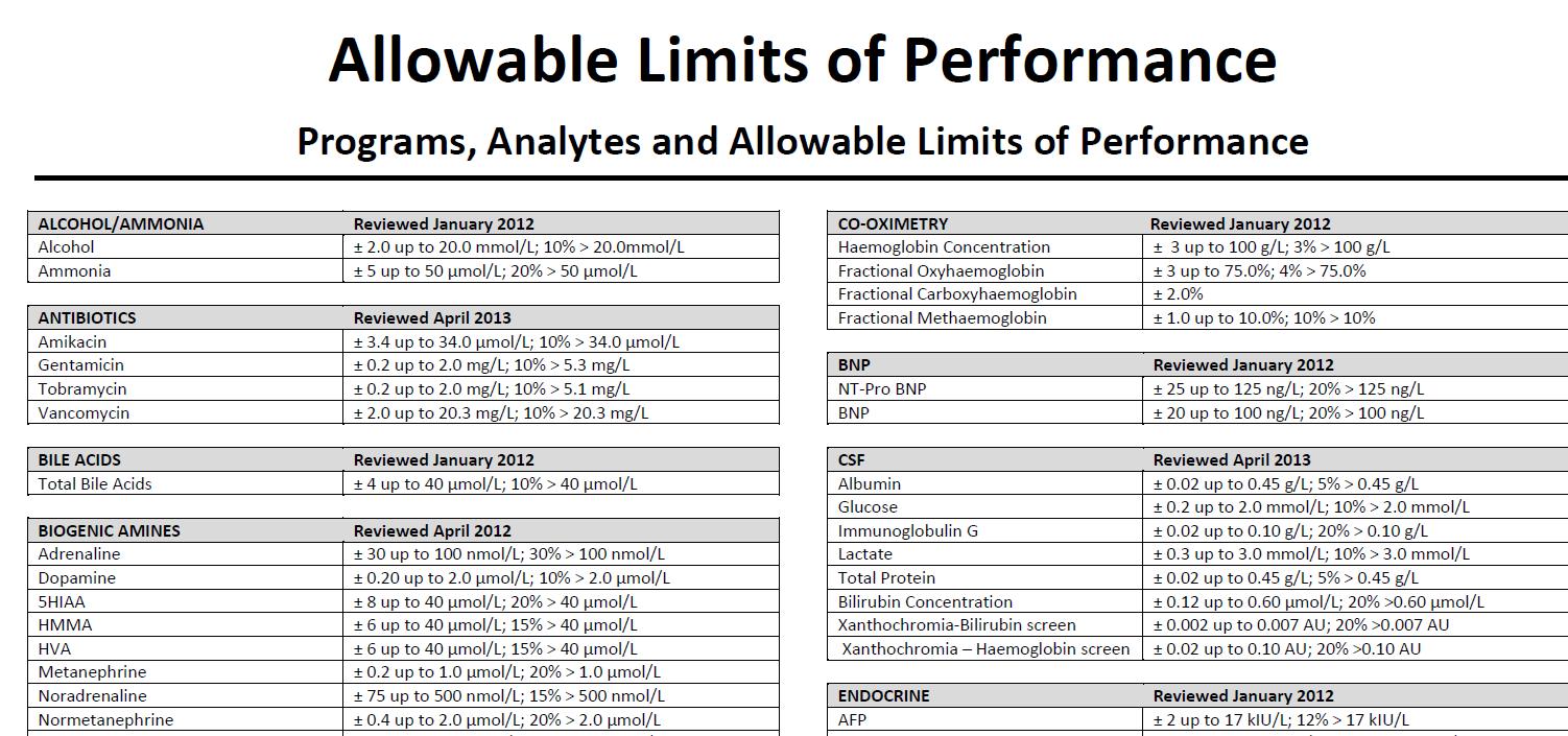 Allowable limits of performance for the Royal College of Pathologists of Australasia Quality Assurance Program.