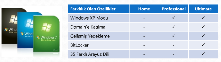 Günümüzde kullanılan versiyonlar ise: kişisel bilgisayarlar için Windows 7, sunucular için Windows Server 2008, pda'larda kullanılan versiyonu ise Windows mobile 6'dır.