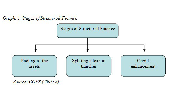 There are three several stages which characterizes the structured finance process; pooling of the assets, splitting a loan in tranches, and credit enhancement.