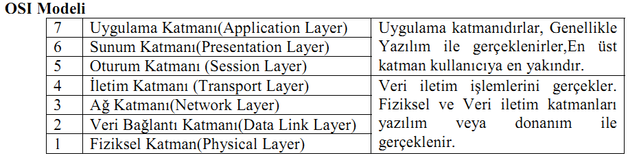 OSI Model Open Systems Interconnection (Açık Sistem Arabağlantısı Modeli) ISO (International