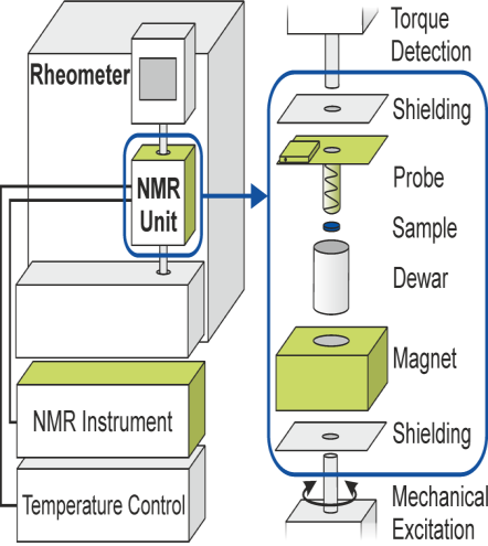 Figure 1. Illustration of the new combined Rheo-NMR method.