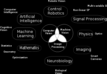 Computer Vision : (From Wiki) Areas of artificial intelligence deal with autonomous planning or deliberation for robotical systems to navigate through an environment.