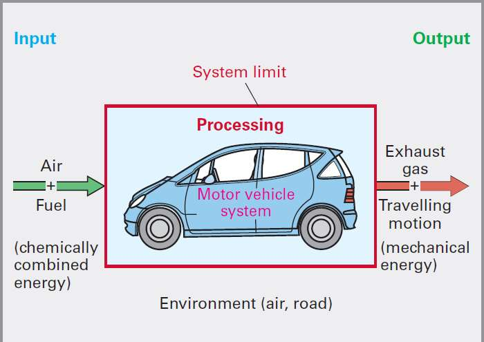 The motor vehicle as a complete system defining the limits of the system to coincide with those of the overall vehicle produces boundaries in which the system's limits border on environmental