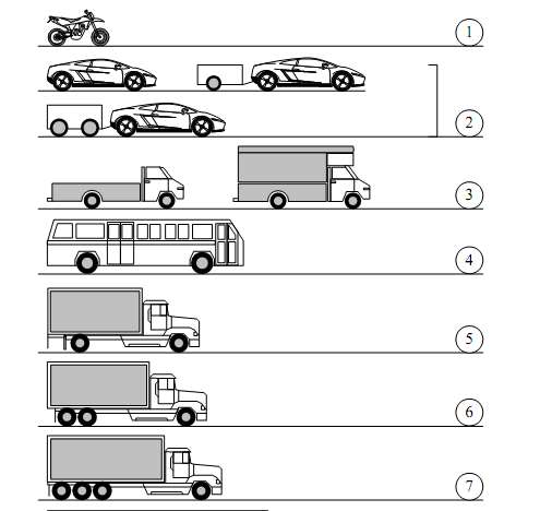 ISO and FHWA Classification The FHWA vehicle classification.