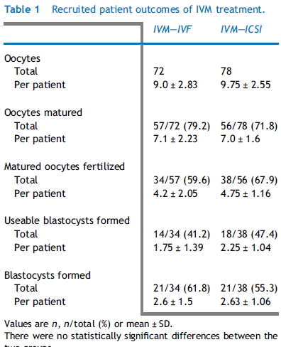 Oocytes retrieved no 102 Oocytes matured - no (%) 79 (77.5) Oocytes fertilized - no (%) IVF 40 / 33 (82.5 %) ICSI 39 / 34 (87.