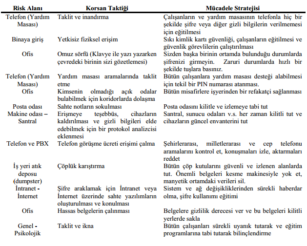 Tablo 3: Yaygın Sosyal Mühendislik Taktikleri ve Önlemler Kaynak: Granger S., Social Engineering Fundamentals, Part I: Hacker Tactics, SecurityFocus Infocus, Article No: 1527. 2001.
