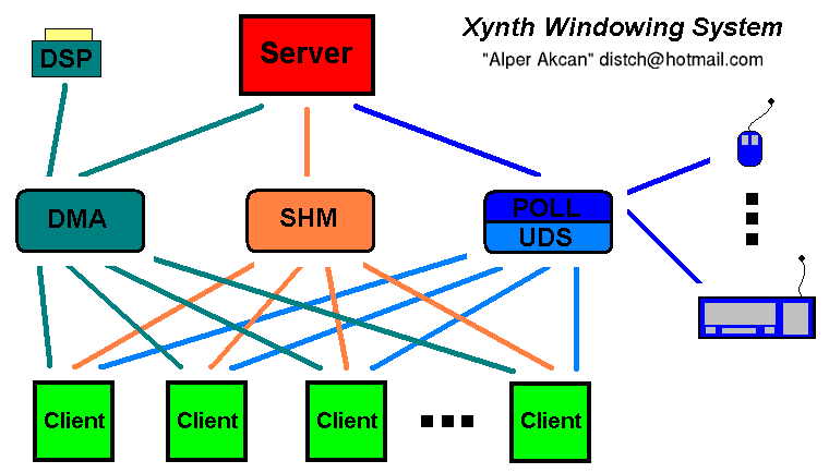 DSP > display DMA > vga buffer direct memory access SHM > shared memory, main screen bilgisi Contact Info : UDS > unix domain