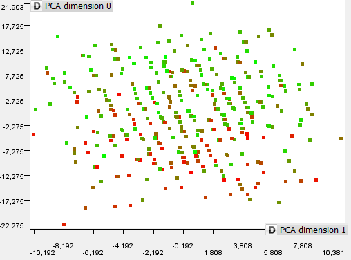 22 4. ANALYSING DATA: TO FIND PATTERN (PCA) PCA analysis with: AT_SUM, AK_SUM, AS_SUM For SC_SUM: To search that