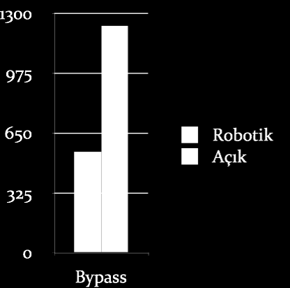 Kan Kaybı (ml) SOL: Payne TN, Dauterive F. A comparison of total laparoscopic hysterectomy to robotically assisted hysterectomy: surgical outcomes in a community practice. J Minim Invasive Gynecol.