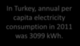 Annual Per Capita Electricity Consumption(kWh) (2009) In Turkey, annual per capita electricity consumption in 2011 was 3099 kwh.