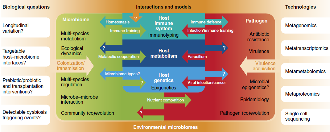 Open biological questions in microbial community biology, and emerging technologies and models for their exploration.