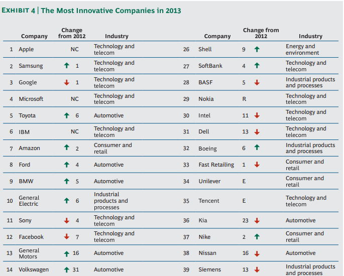 Most Innovative Companies of 2013 Boston Consulting