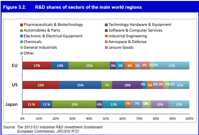 R&D Share of