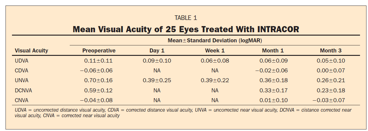 Early Outcomes of INTRACOR Femtosecond Laser Treatment for Presbyopia (Holzer PM et all, J Refract Surg.