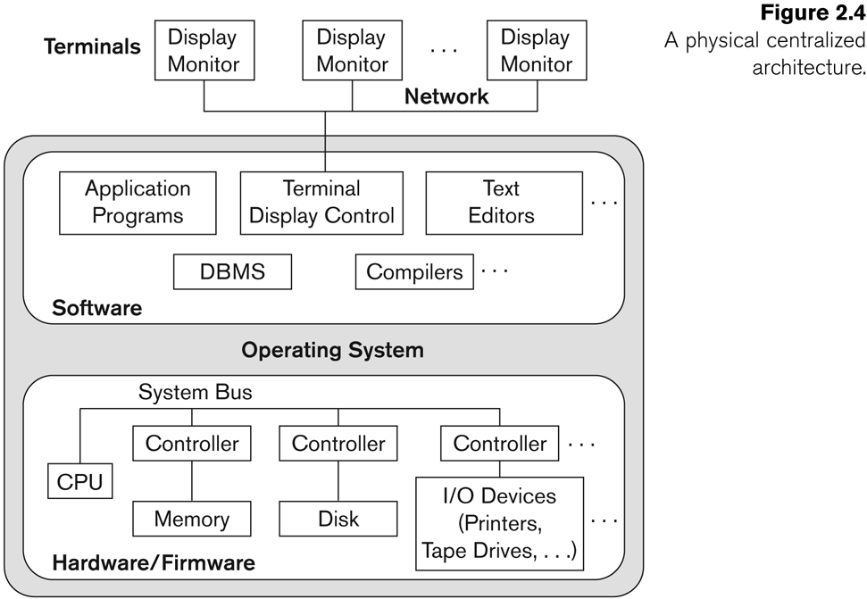 Centralized and Client-Server DBMS Architectures Centralized DBMS: Combines everything into single system including- DBMS software, hardware, application