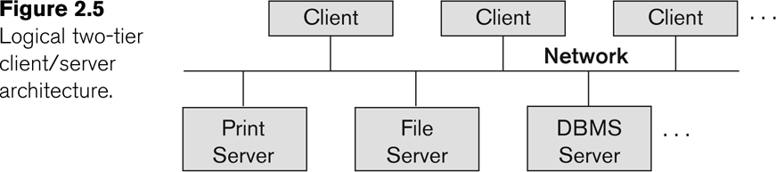 Basic 2-tier Client-Server Architectures Specialized Servers with Specialized functions: Print server, File server, DBMS server, Web server, Email server.