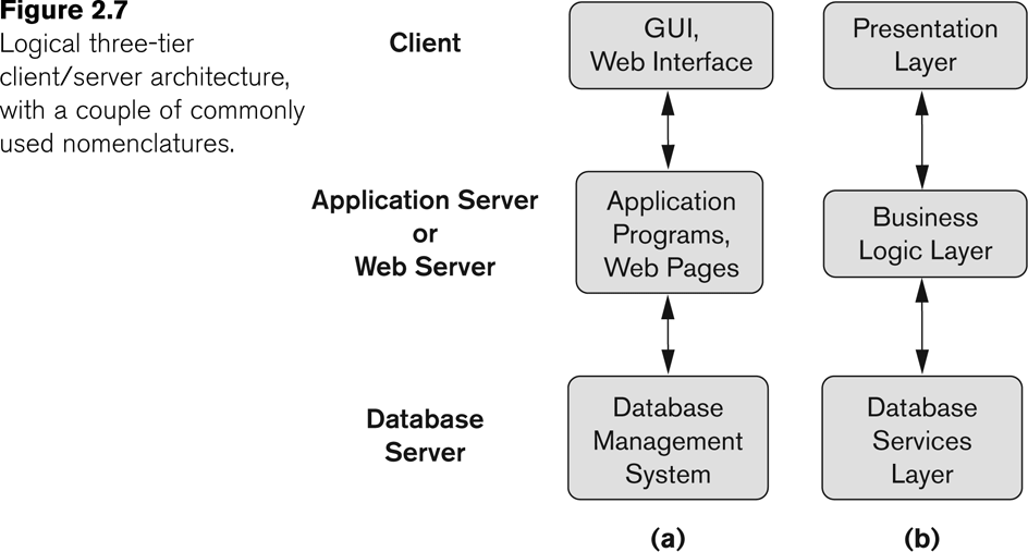 Three Tier Client-Server Architecture Common for Web applications Three-tier Architecture Can Enhance Security: Database