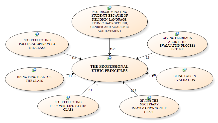 The sub-themes of the forth main theme that is the professional ethic principles that an ideal teacher educator should follow obtained from the teacher candidates' views are presented in Figure 5.