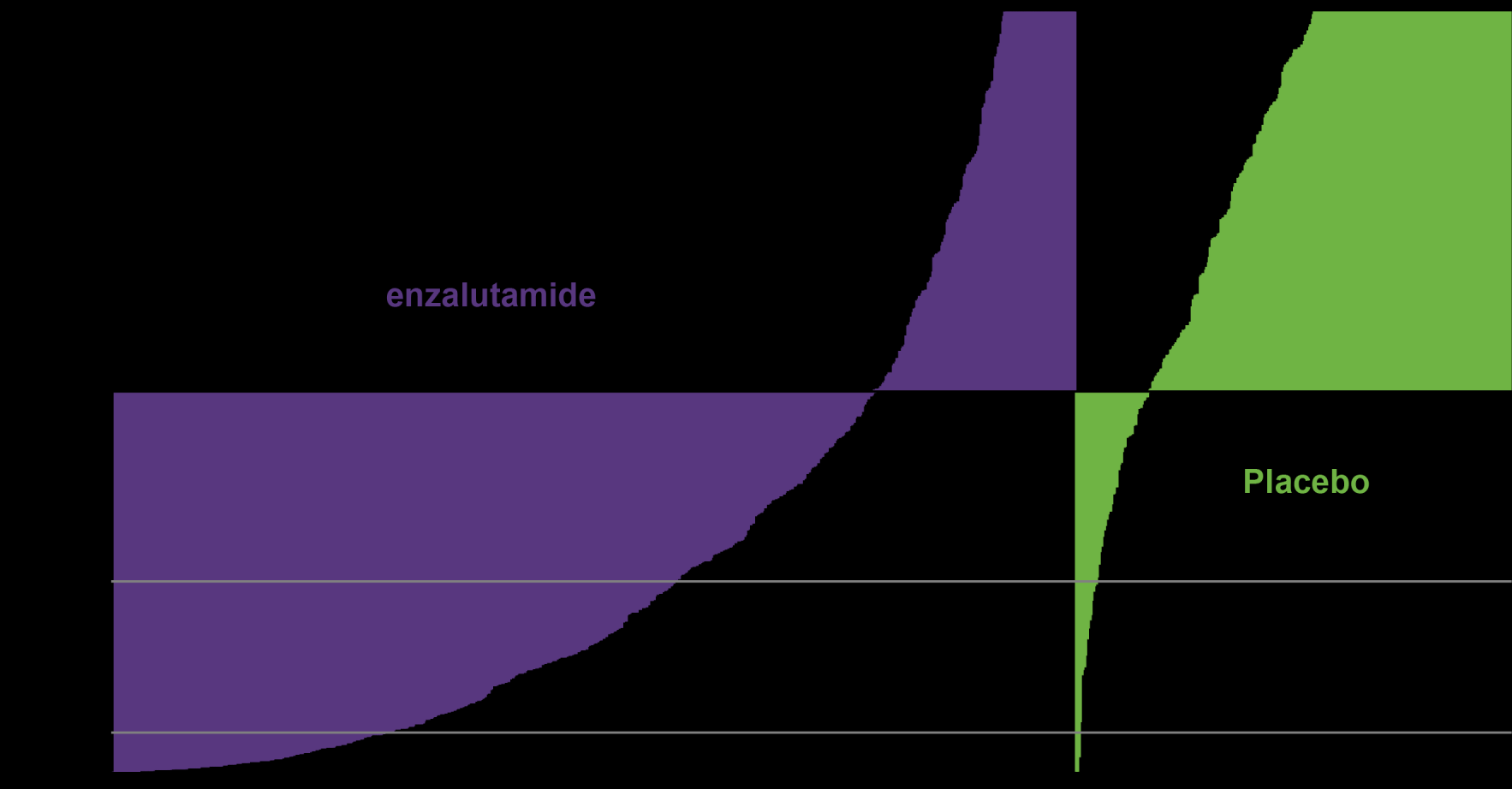 Enzalutamide had a high PSA Response Rate >50% confirmed PSA fall: Enza 54% ; Placebo 2% (p<0.