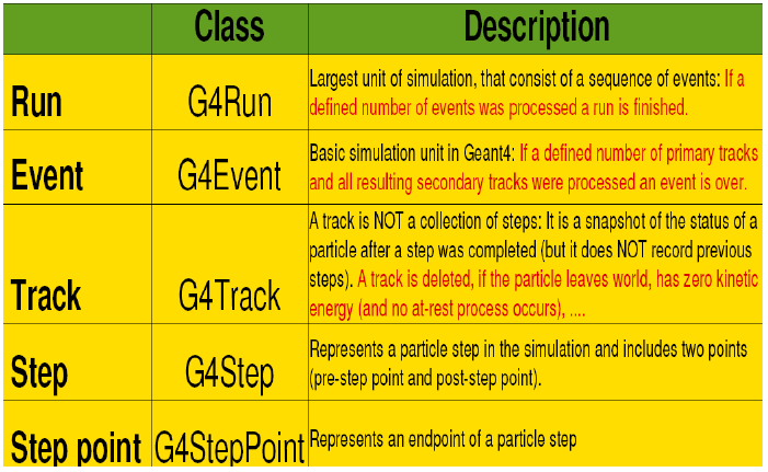 Terminology Run, event, track, step, step point Track trajectory, Step trajectory point Process At