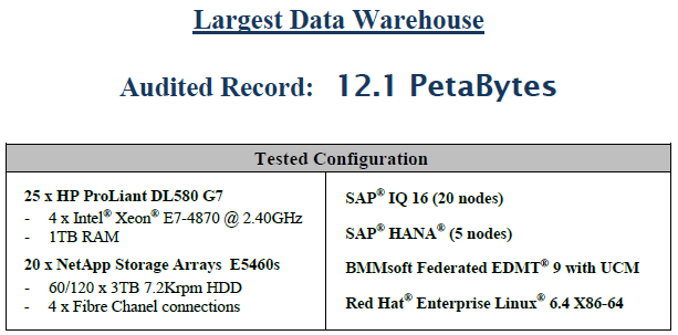 3.1PB of storage) ********************************* SAP HANA Running on 5 HP ProLiant DL580 G7 Servers 4 Active nodes with 1 standby