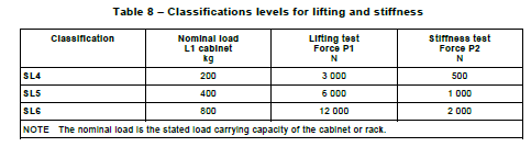 2.3 Stiffness test for cabinet (EN 61587-7.3.2) The purpose of this test is to evaluate the structural stiffness of a cabinet or rack as a minimum measure of durability against handling and transportation forces.