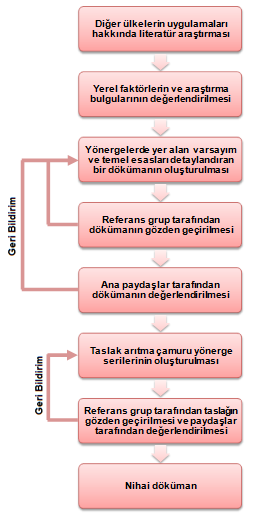 Şekil 4.1: Güney Afrika çamur yönergesinin geliştirilmesinde izlenen süreç (Guidelines for the Utilisation and Disposal of Wastewater Sludge Volume 1: Selection of Management Options, G. Afrika) 4.6.