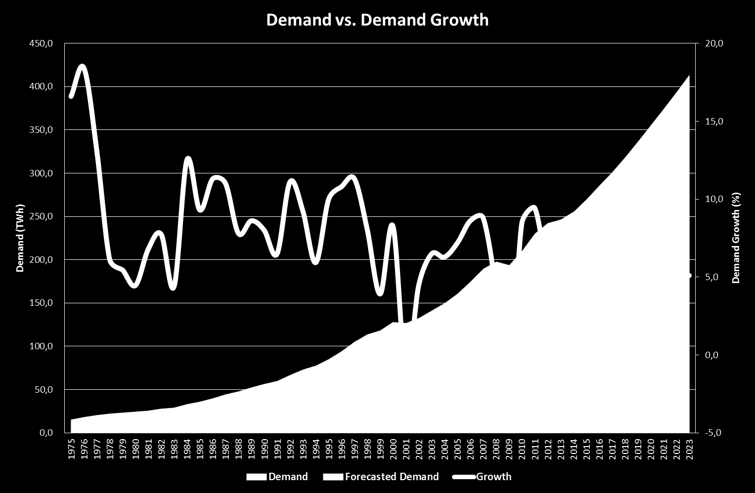 Electricity Demand Average Growth 7.6% Average Growth 5.