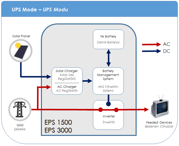 System Tplgy UPS Mde: The system will wrk in the bypass mde as lng as grid is available. If there is an interruptin t grid, the battery will substitute the grid and enable a supprt supply t the lads.