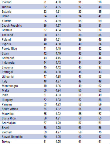Global Competitiveness Index 2010-2011 ve 2009-2010