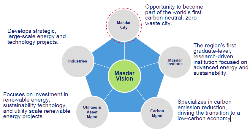 3.Masdar the Eco-designed city in the desert: Masdar is a new kind of Energy Company that takes a holistic approach to renewable energy and clean technology.