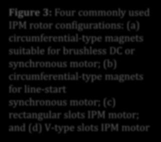 OKUMA PARÇASI: PERMANENT MAGNET MOTOR DRIVES Figure 3: Four commonly used IPM rotor configurations: (a) circumferential-type magnets suitable for brushless DC or synchronous motor; (b)