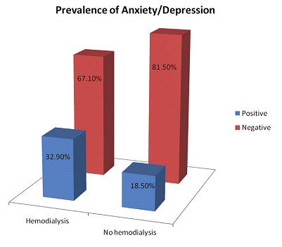 Kaygı / Depresyon ve Yaşam Kalitesi Interplay of Anxiety and Depression
