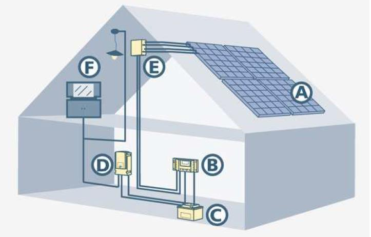 OFF-GRID SİSTEMLER A. PV Panel B.