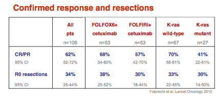 Cetuximab: CELIM & RR & R0 resection
