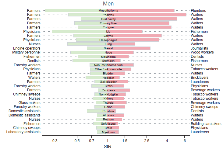 Figure 51. Risk of cancer in occupations with the highest and lowest standardised incidence ratios (SIR), by gender.